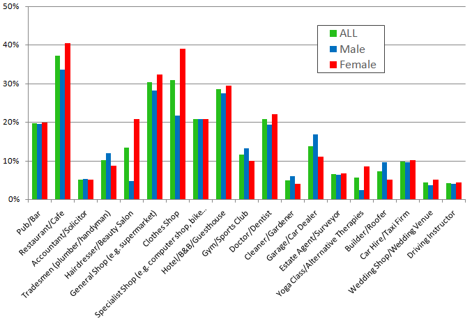Searching business types by gender