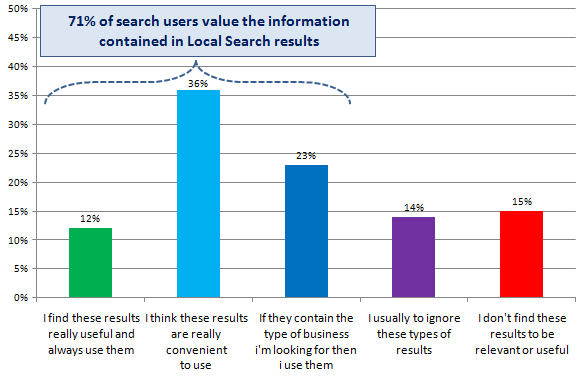 Valuing information from search results