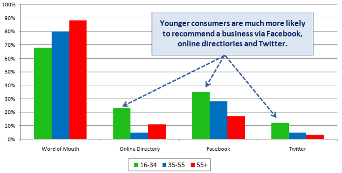 Methods of recommending business by age