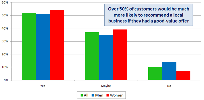 Recommending good value business by gender