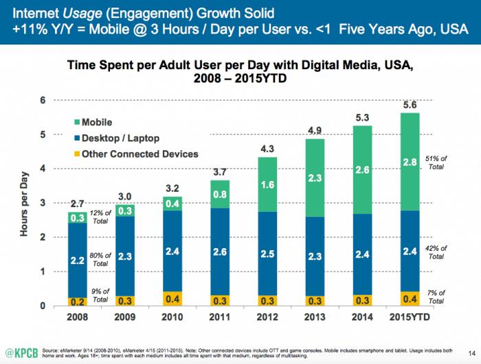 Mobile Internet Trends