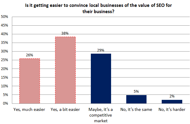 Local SEO Survey - Convincing local businesses