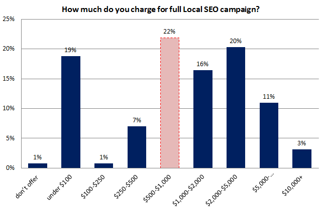 Local SEO Survey - Google Places Optimization Campaign