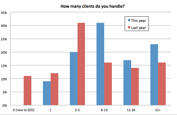 How many clients do you handle?