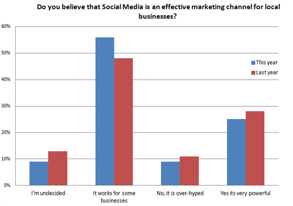 82% of SEOs believe that social media is effective