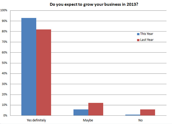 90% expect their businesses to grown in 2013