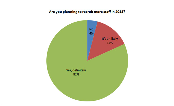 82% will recruit more staff this year