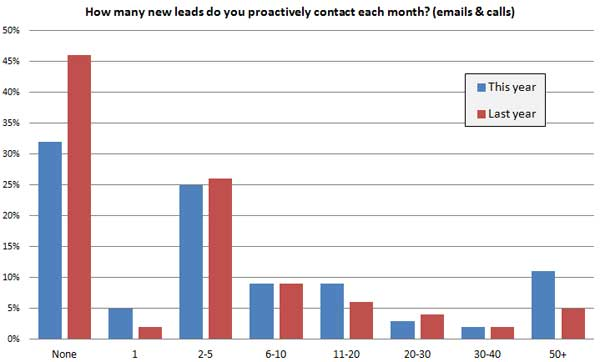 32% do not proactively contact leads