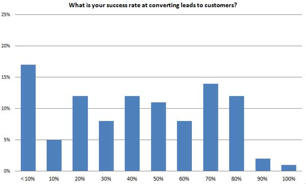 Success rate at converting leads to customers