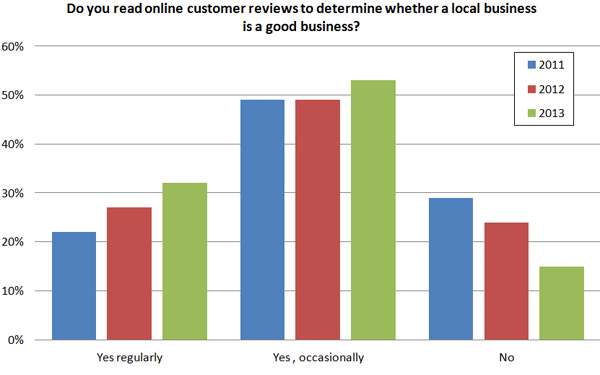 Local SEO chart about online customer reviews