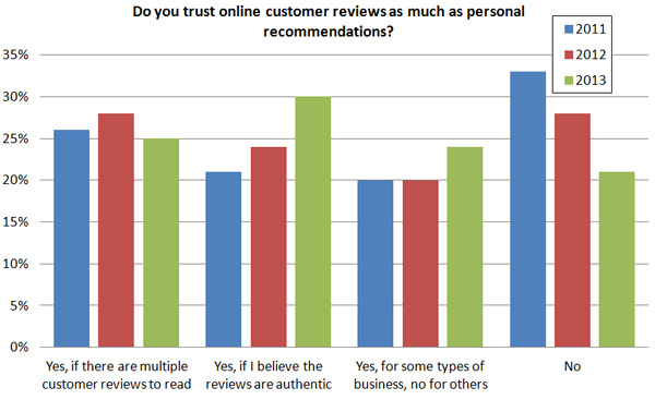 Trusting online customer reviews