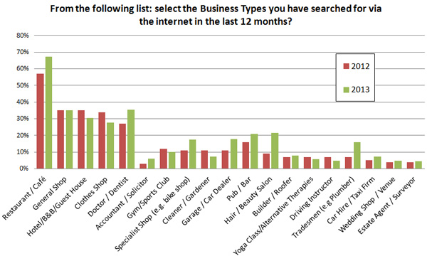 Business types searched online