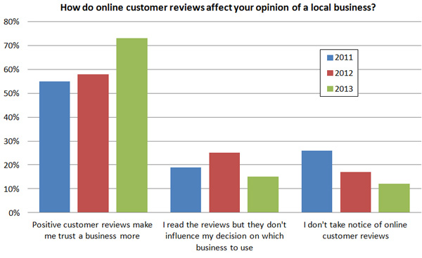 Effects of online customer reviews