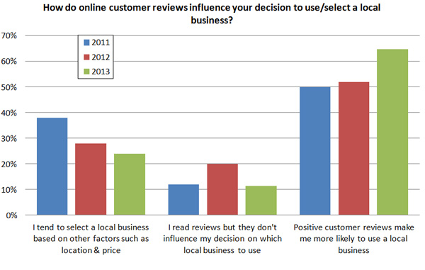 Influence of online customer reviews