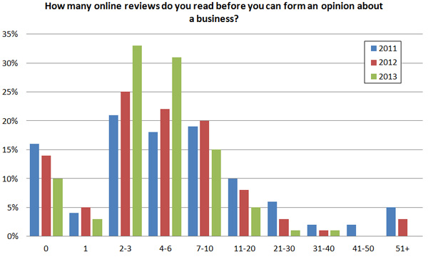 Number of online reviews