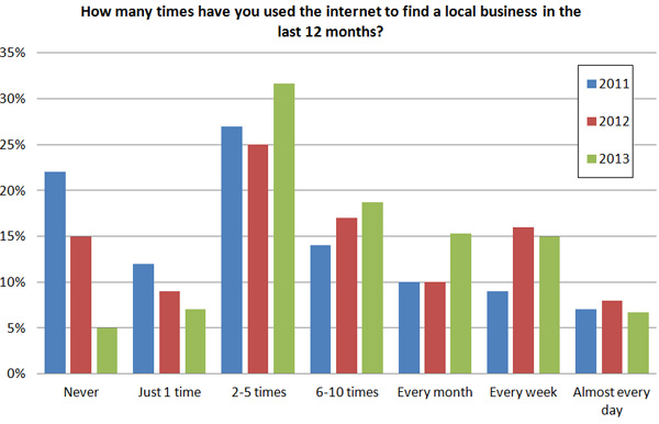 Local SEO chart about using the internet to find a local business