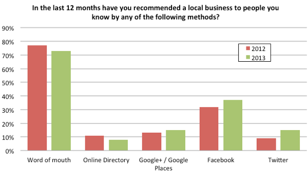 Recommending local business to others