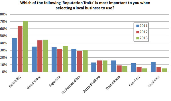 Local SEO chart about which reputation traits are most important to a local business