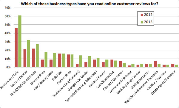 Local SEO chart about which business types people read online customer reviews for
