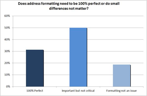 Address formatting in citations
