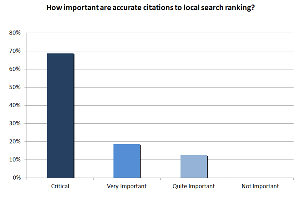 Importance of accurate citations