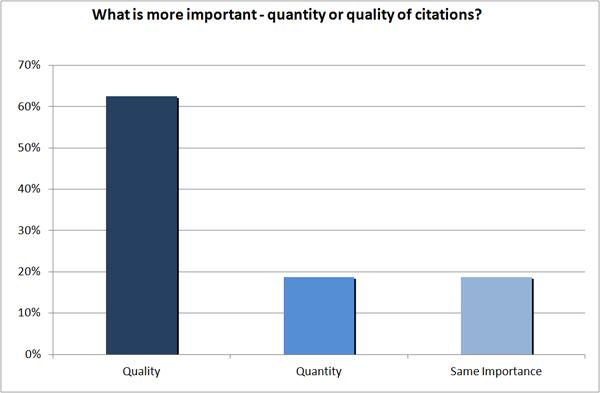 Quality vs quantity of citations