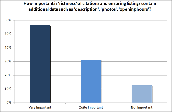 Importance of citation richness