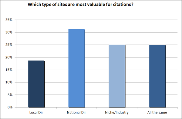 Valuable types of sites for citations