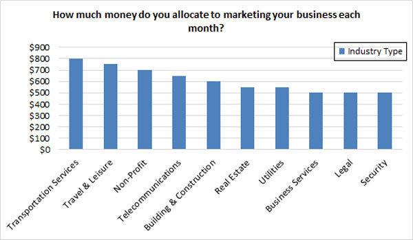 monthly marketing spend - industry