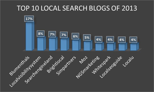 Best Local Search Blogs 2013 - 1