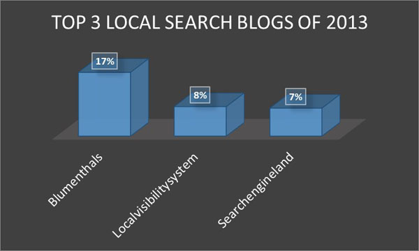 Best Local Search Blogs 2013 - 0