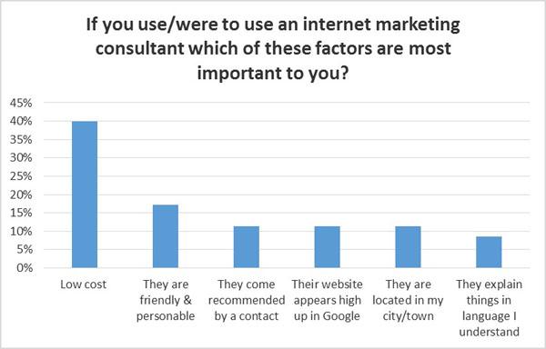 Factors in using marketing consultant