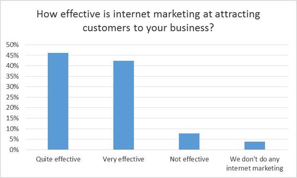 Effectiveness of online marketing