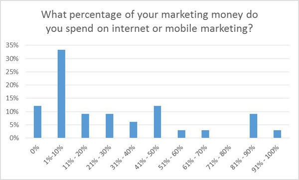 Budget percentage for internet or mobile marketing