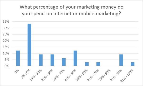 internet or mobile marketing