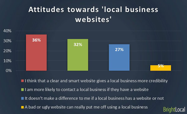 Attitude toward local business websites