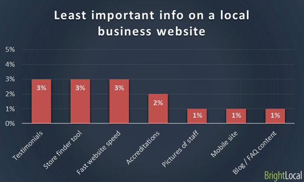 Least important information on business website
