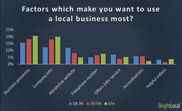 Factors in using local business by age