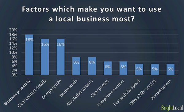Factors in using a local business