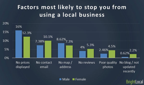 Local business factors by gender