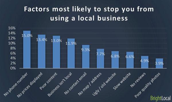 Stop using local business factors