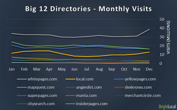 Big 12 online Directories - Monthly visits