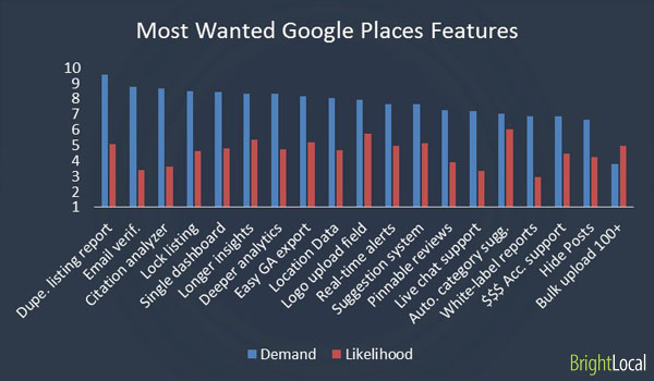 Most wanted Google Places Features