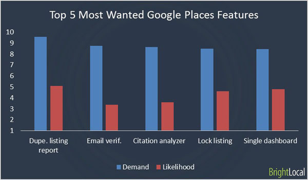 5 most wanted Google Places Features