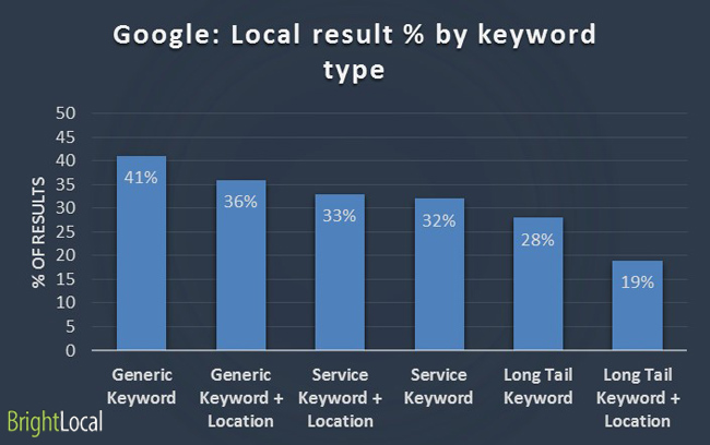 Google: Local result by keyword type