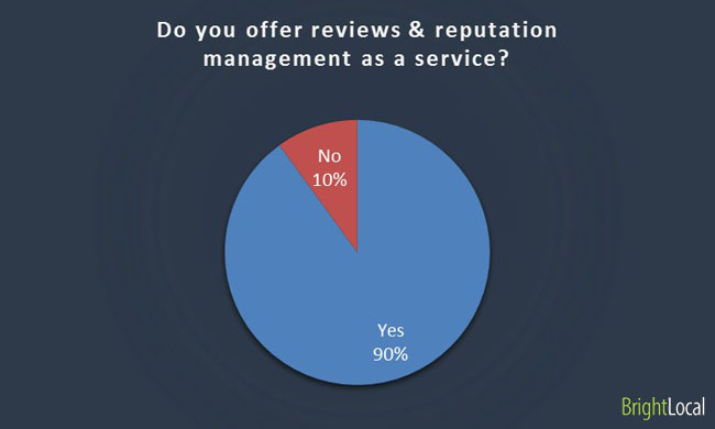 Reviews & reputation management