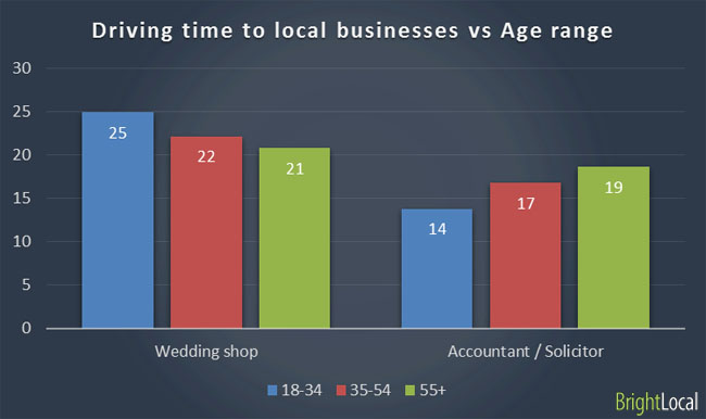 Travel to business vs age range