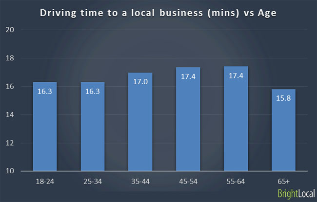 Age groups travel to local business