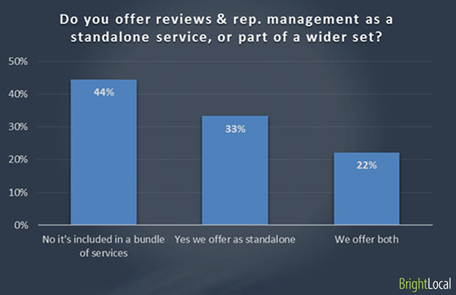 Do you offer reviews & reputation management as a standalone service, or is it   bundled in with wider set of marketing services?