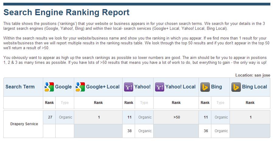 Free Keyword Rank Checker - Google & Yahoo | SERPs.com